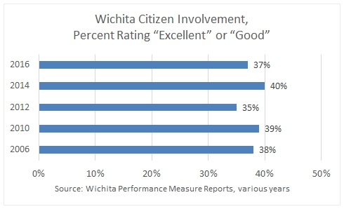 Wichita to look outside for management of engagement