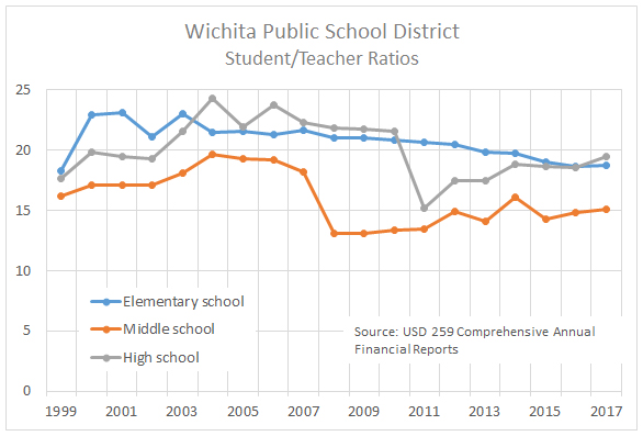 Wichita school student/teacher ratios