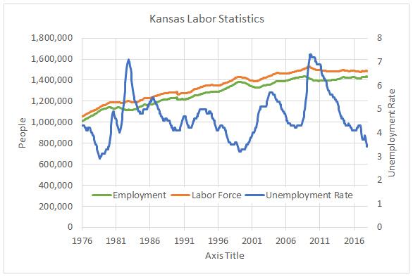 Unemployment in Kansas