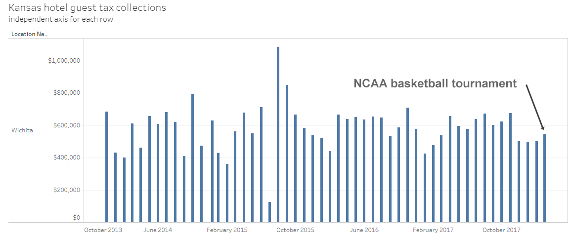 Effect of NCAA basketball tournament on Wichita hotel tax revenues