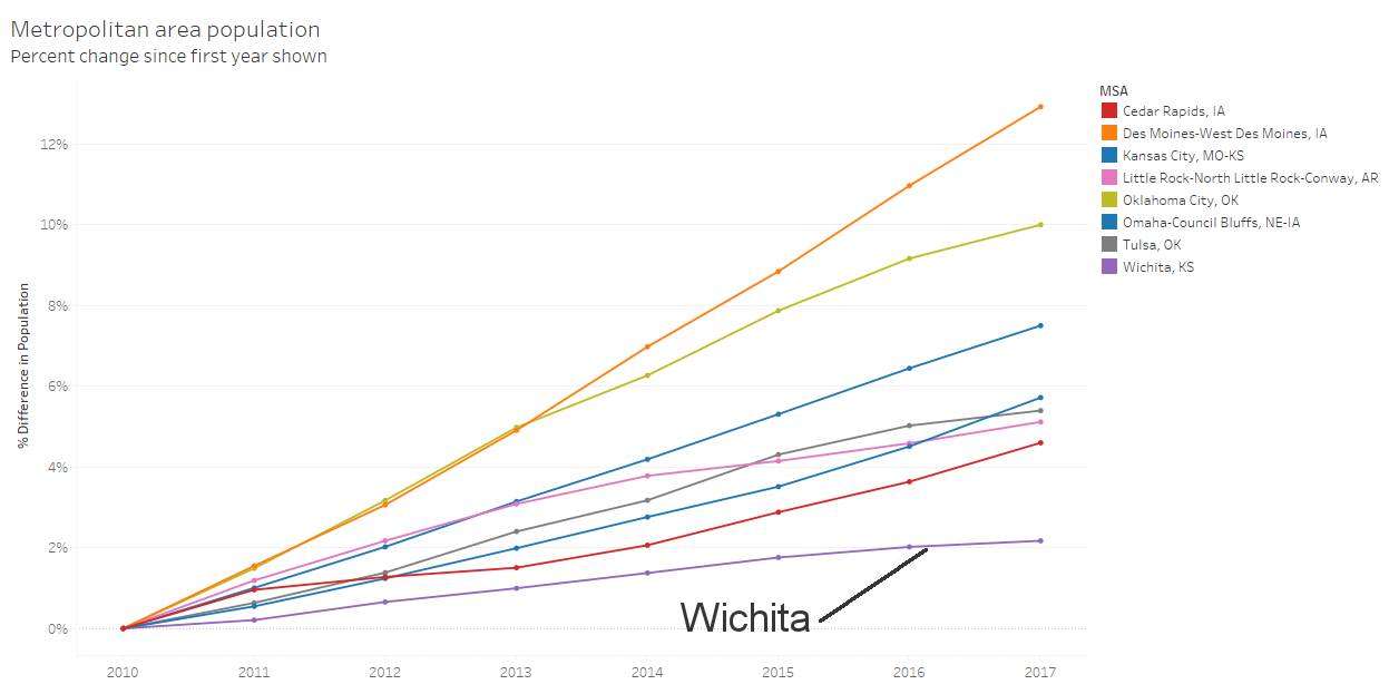 Wichita metropolitan area population in context