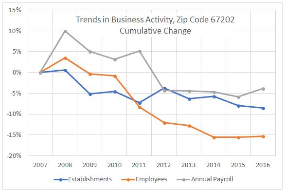 Downtown Wichita business trends