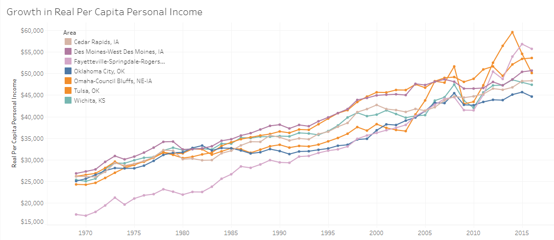 Wichita and Midwest income