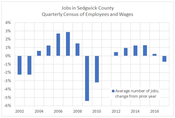 Sedgwick County jobs