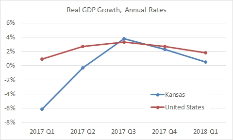 Kansas GDP growth slows