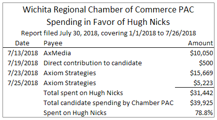 Wichita Chamber PAC spending on Hugh Nicks