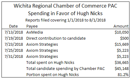 Wichita Chamber PAC spends heavily for Hugh Nicks