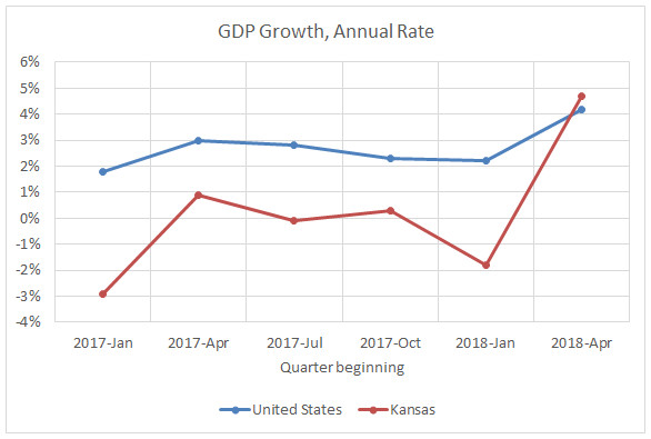 Kansas GDP growth spurt