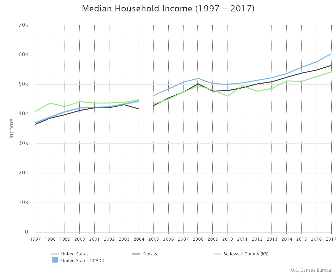 Sedgwick County income and poverty