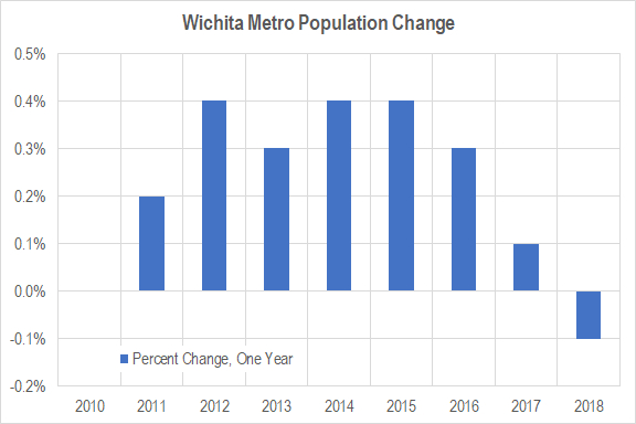 Wichita population falls; outmigration continues