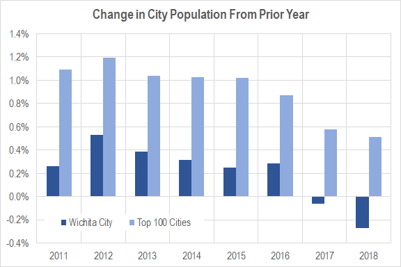 Wichita population, 2018