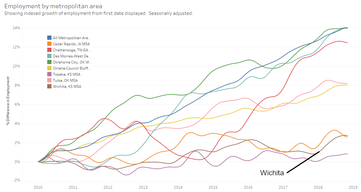 Metropolitan employment and labor force