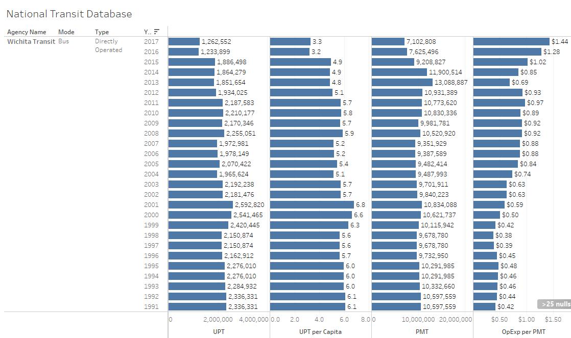 Updated: National transit database