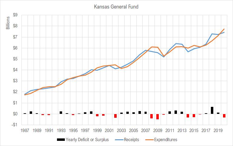 Kansas spending rising