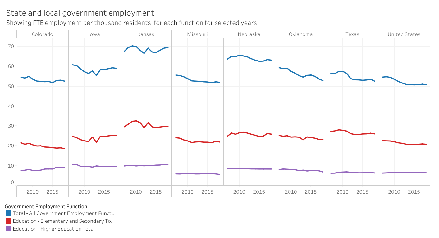State and local government employees and payroll