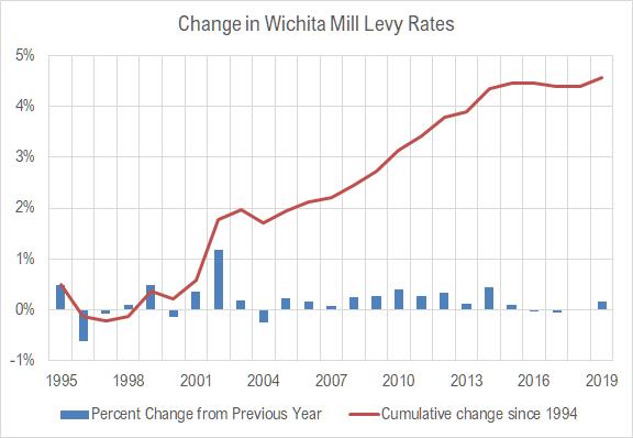Wichita property tax rate: Up