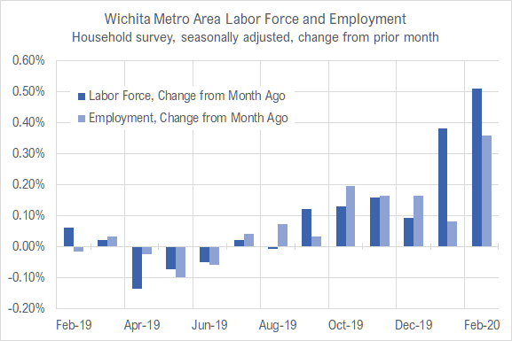 Wichita jobs and employment, February 2020