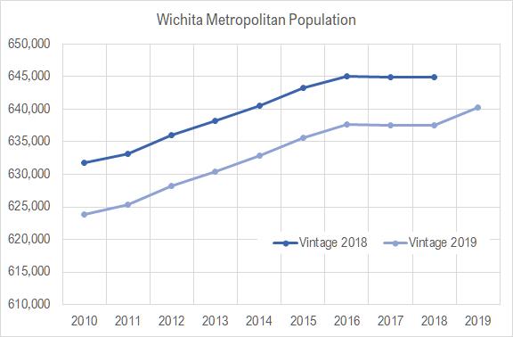 Wichita metro population for 2019