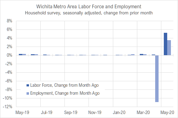 Wichita jobs and employment, May 2020
