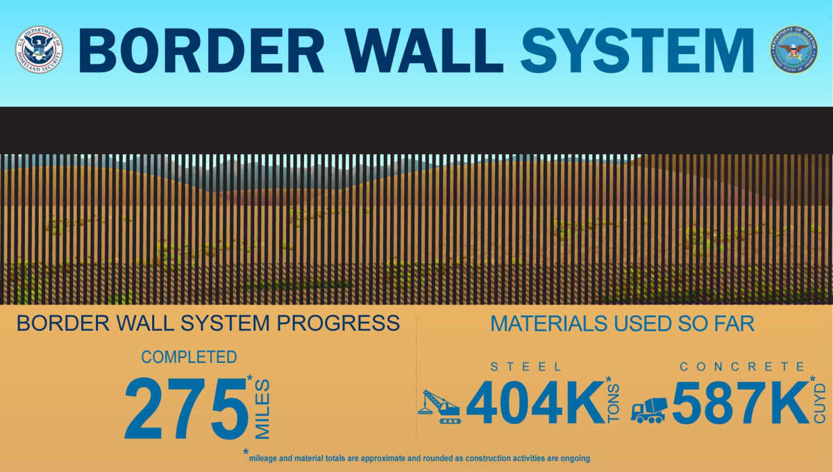 Border wall procedures criticized
