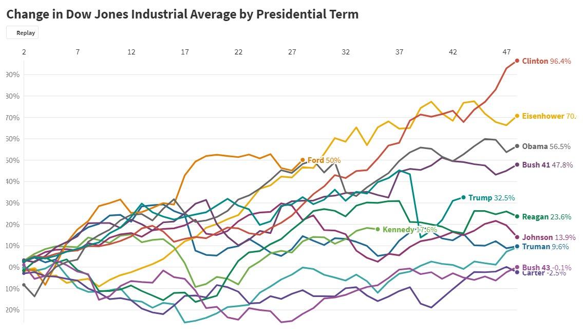 Dow Jones by presidential term