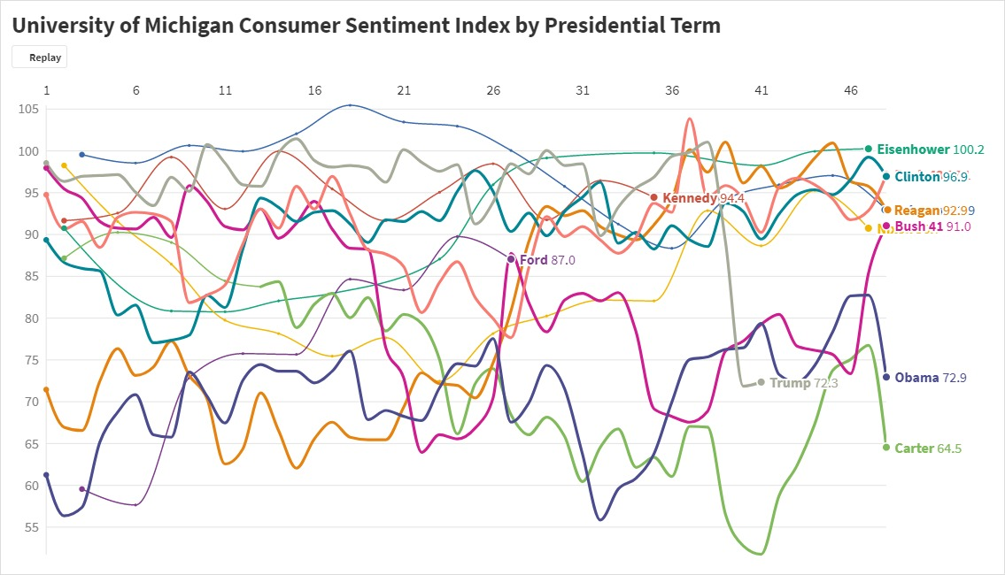 Consumer sentiment index by presidential term