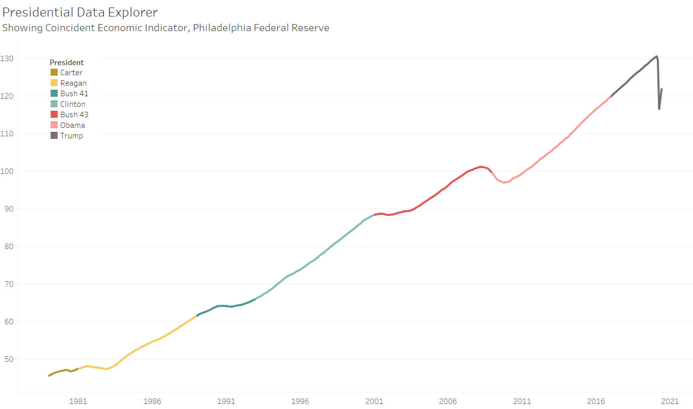 Added to presidential data explorer: Economic indexes