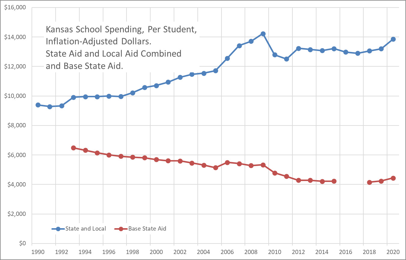 Kansas school spending, through 2020