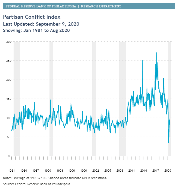 Partisan Conflict Index
