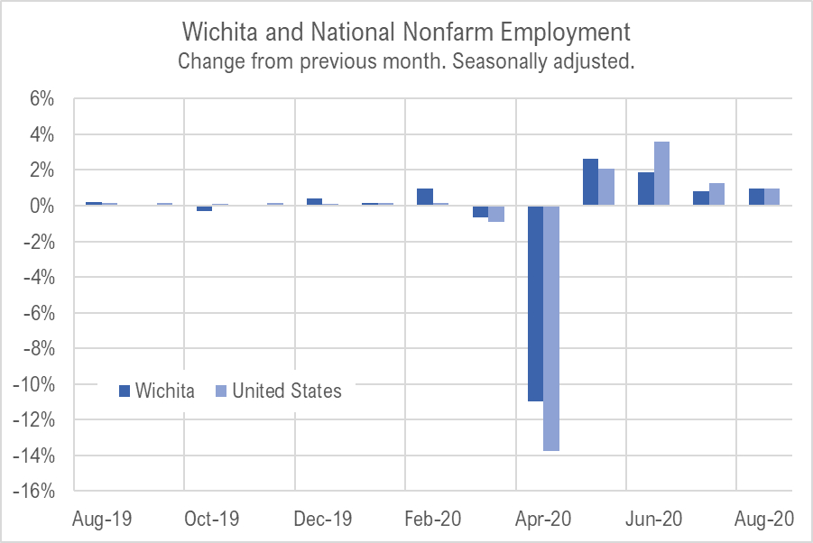Wichita jobs and employment, August 2020