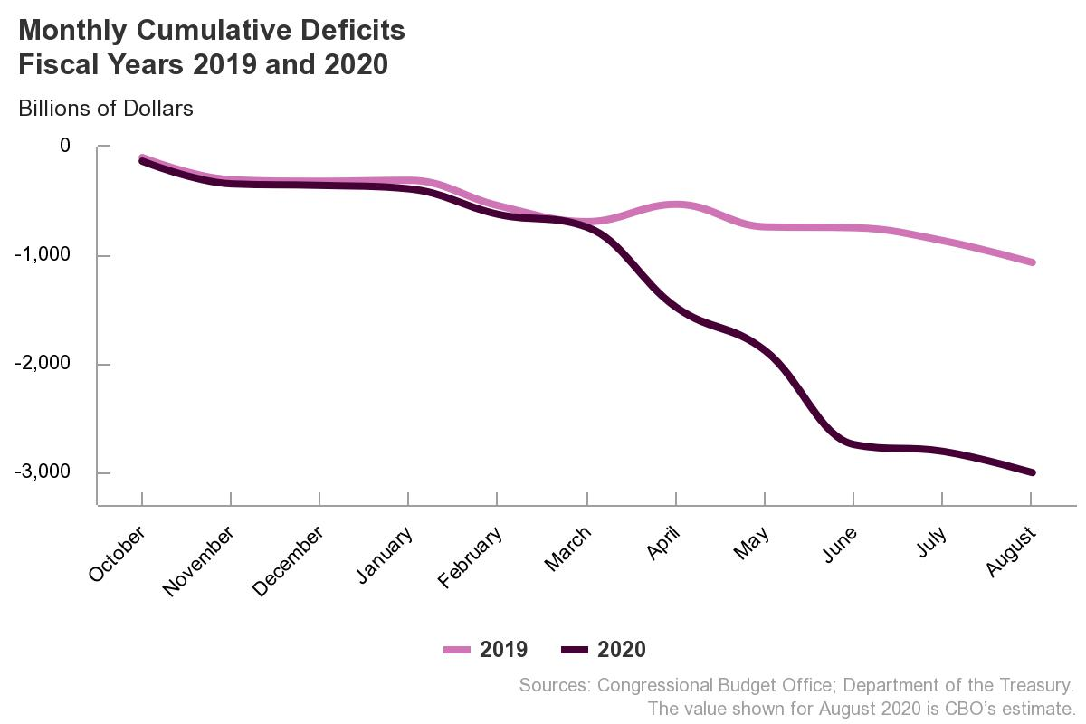 Deficit shrank in August, but …