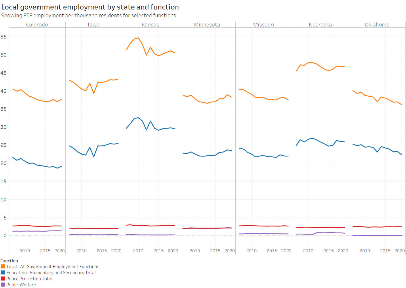 Local government employment in Kansas