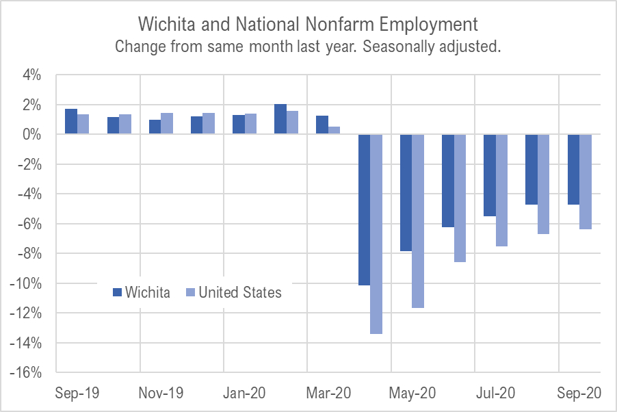 Wichita jobs and employment, September 2020