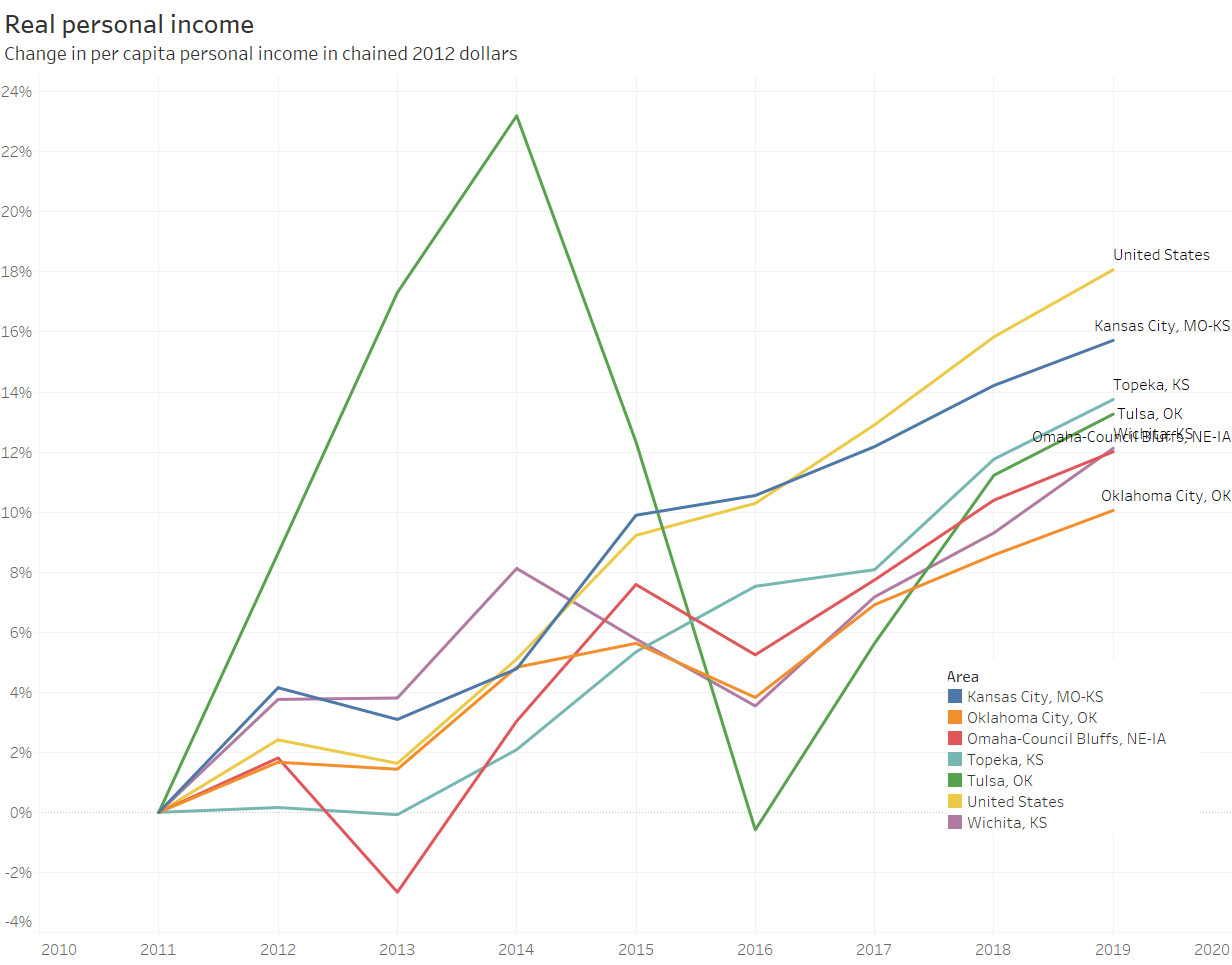 Real personal income in Wichita and other metropolitan areas
