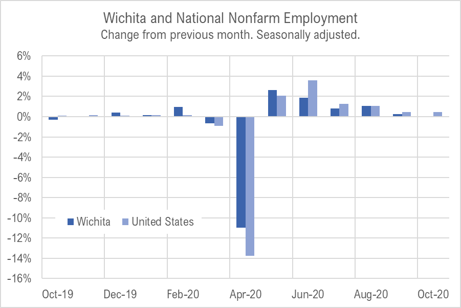 Wichita jobs and employment, October 2020