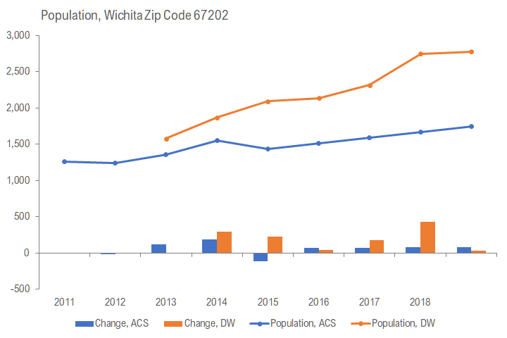 Downtown Wichita population is up