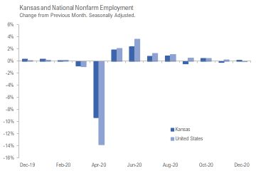 Kansas jobs, December 2020