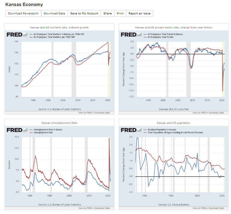 Kansas economic dashboard