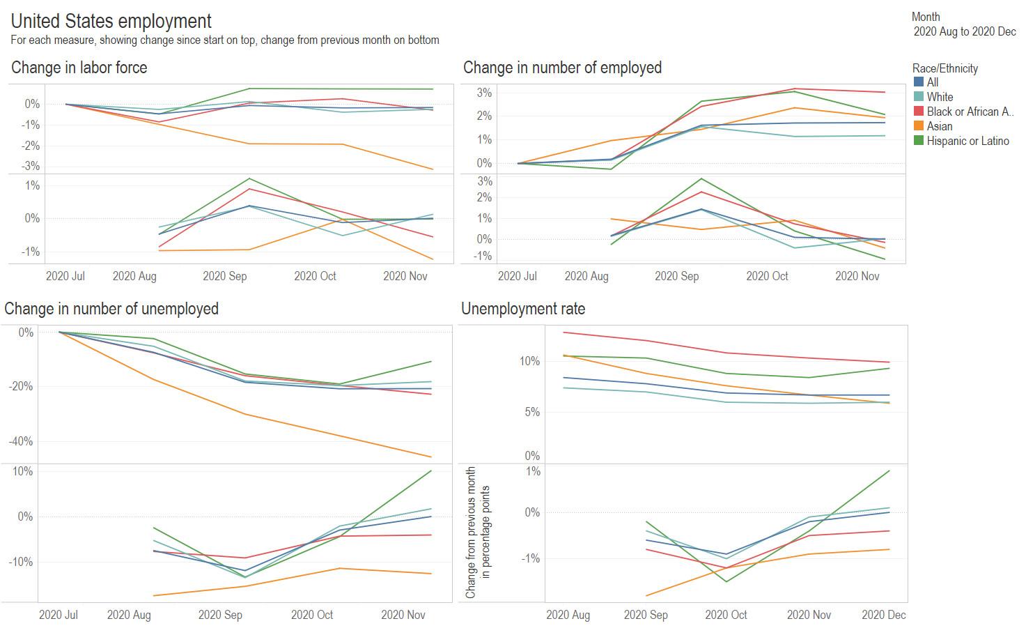 National employment, December 2020