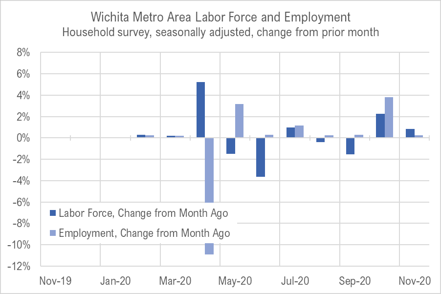 Wichita jobs and employment, November 2020