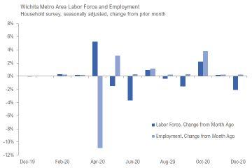 Wichita jobs and employment, December 2020