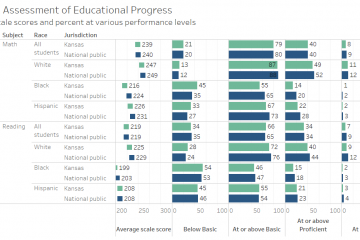 National Assessment of Educational Progress (NAEP) for Kansas