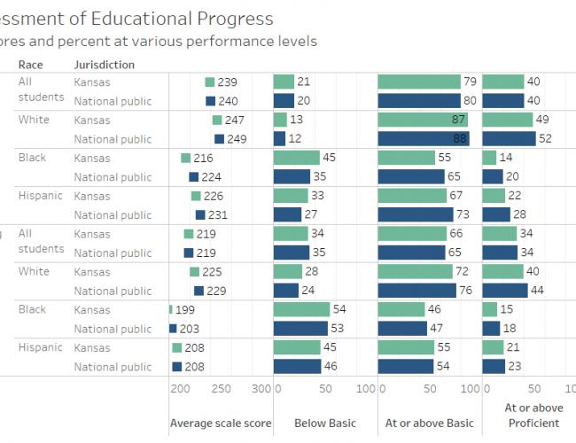 National Assessment of Educational Progress (NAEP) for Kansas