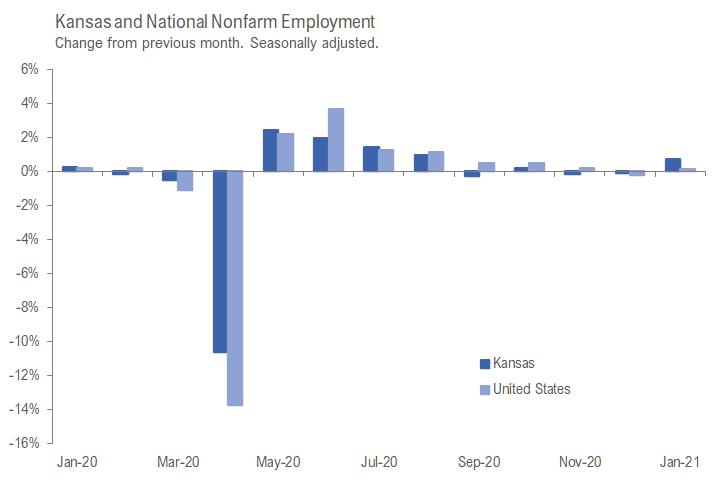Kansas jobs, January 2021