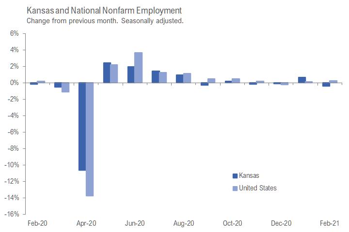 Kansas jobs, February 2021