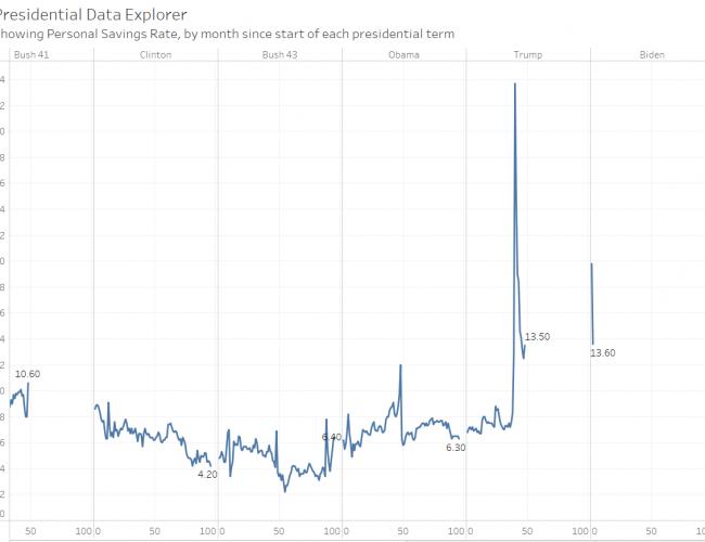 Updated: Presidential data explorer