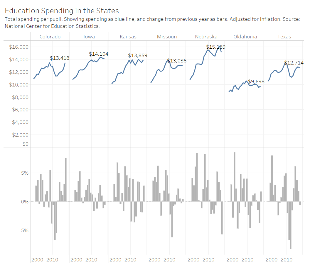 Visualization: School spending in the states