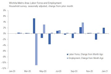 Wichita jobs and employment, January 2021