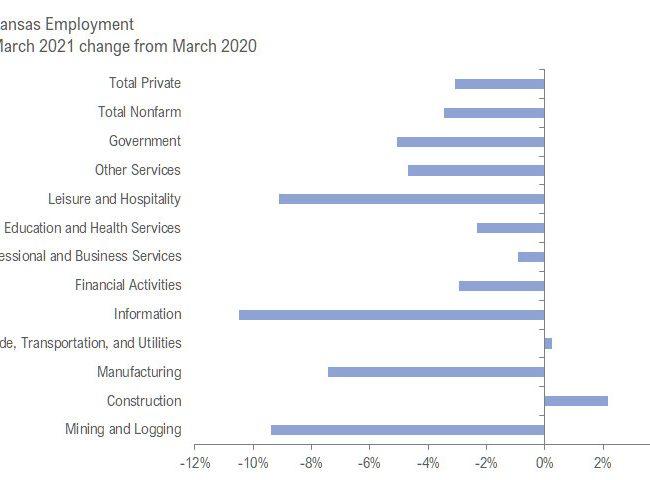 Kansas jobs, March 2021