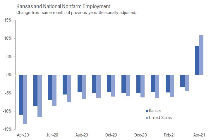 Kansas employment situation, April 2021